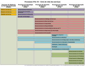 itilv3_processos_clico_vida_peq