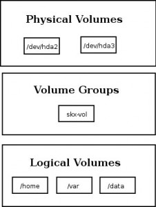 LVM - Logical Volume Management